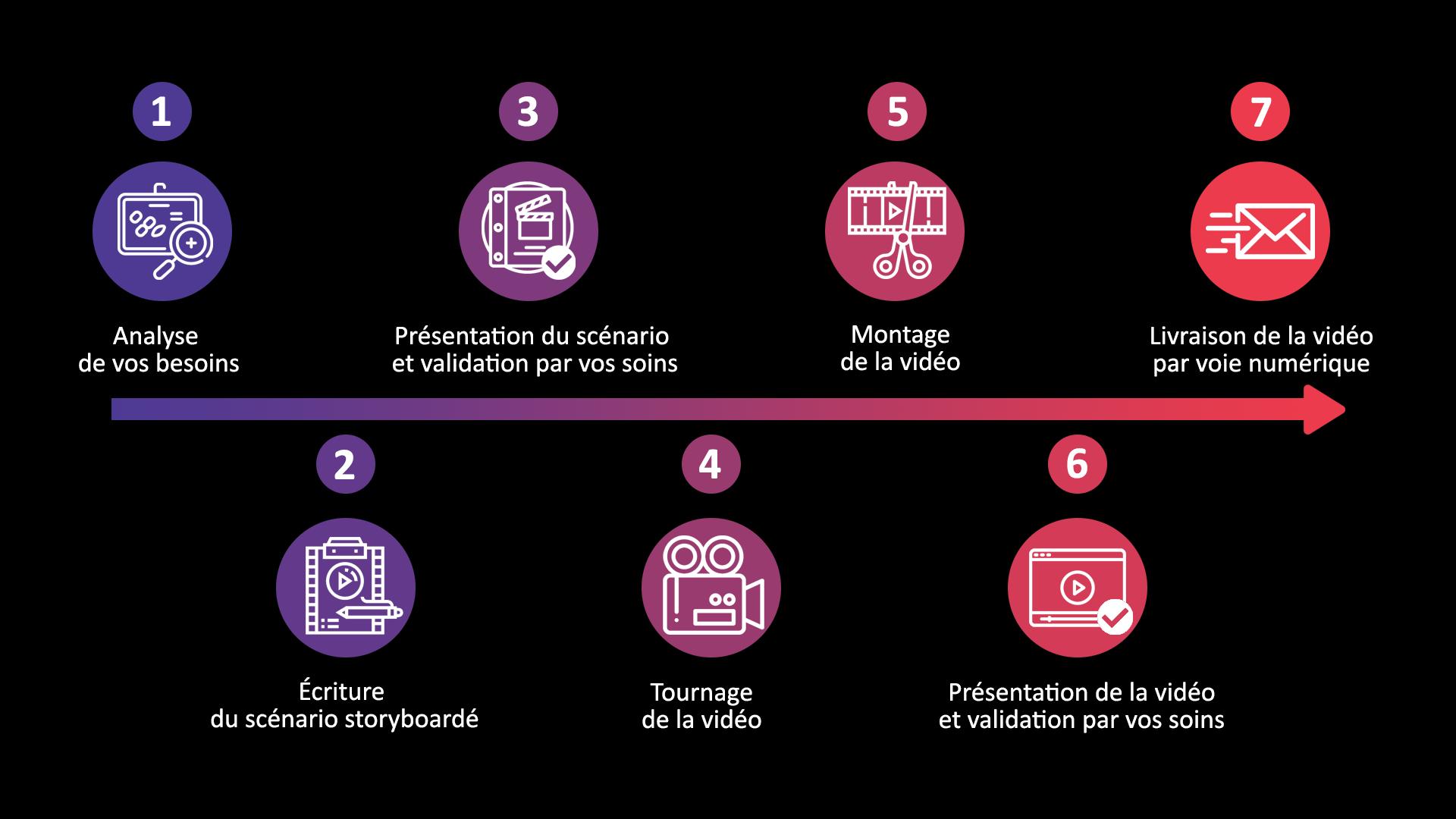 Processus de fabrication d'une vidéo d'entreprise